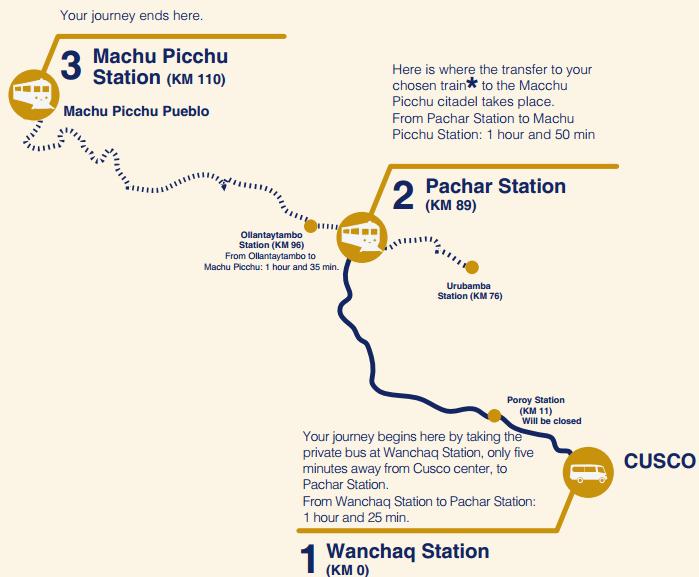 Bimodal service to Machu Picchu, Peru vacations, Peru Travel Aid