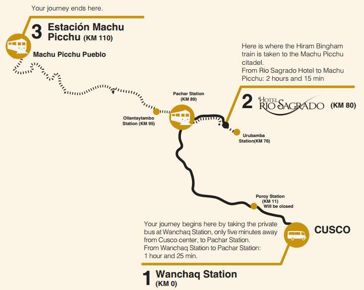 bimodal service to Machu Picchu, Peru vacations, Peru For Less