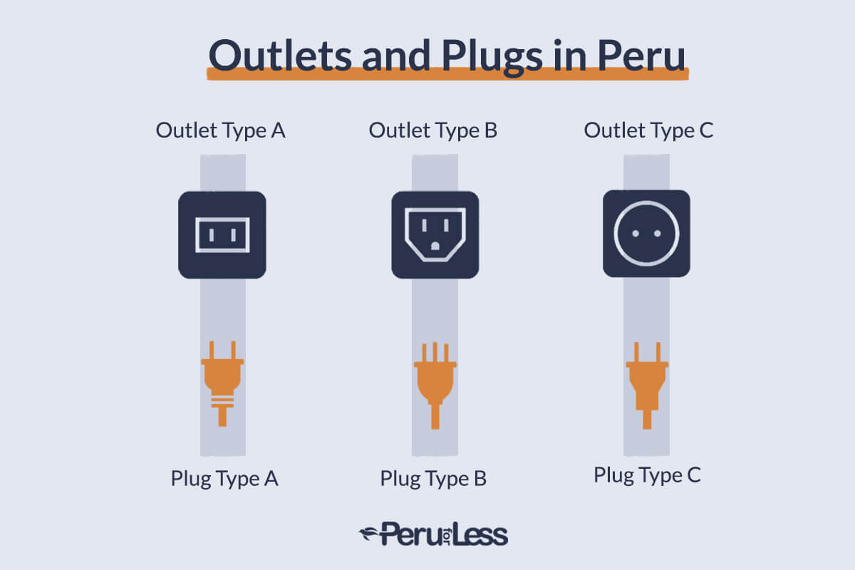 Infographic showing the different types of Peru outlets and plugs