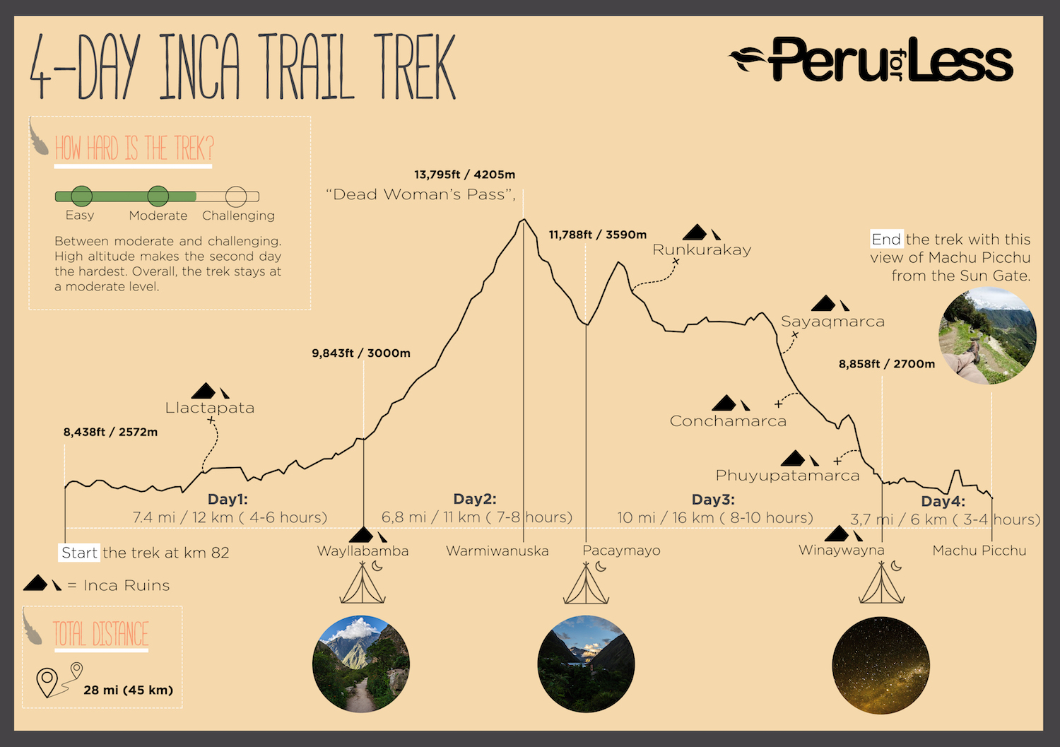 Inca Trail Daily Breakdown of altitudes, campsites, and attractions.