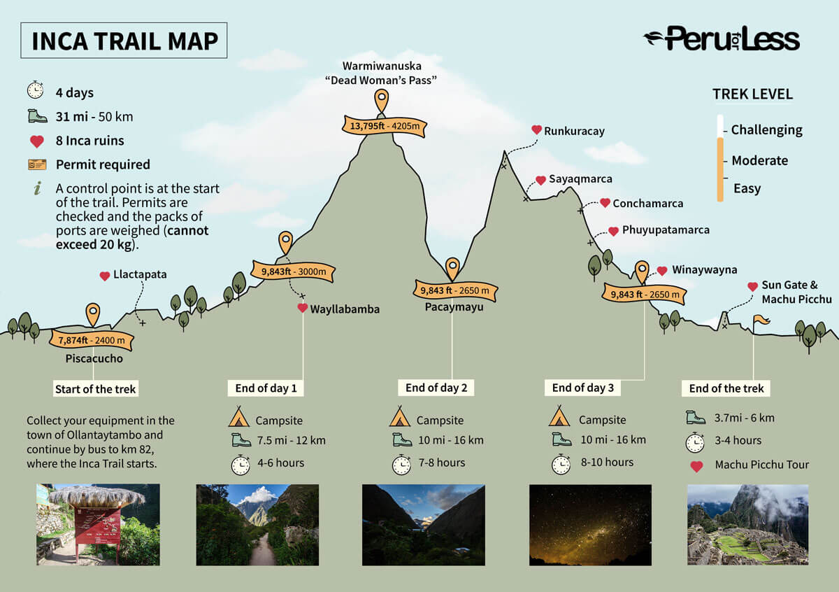 Inca Trail Map with elevations, distances, and campsites labeled.