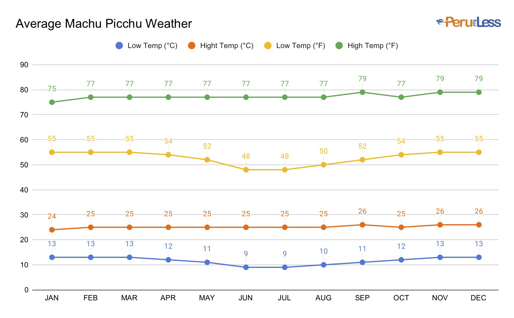 Graph of the month by month average weather in Machu Picchu in both Fahrenheit and Celsius.