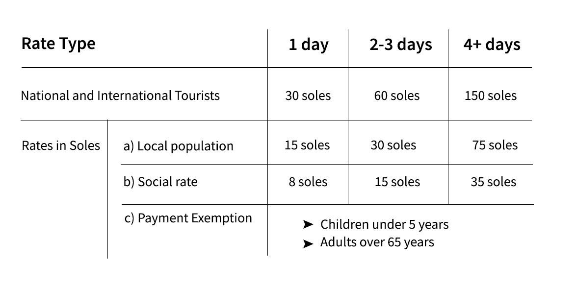 Entry fees to Huascarán National Park