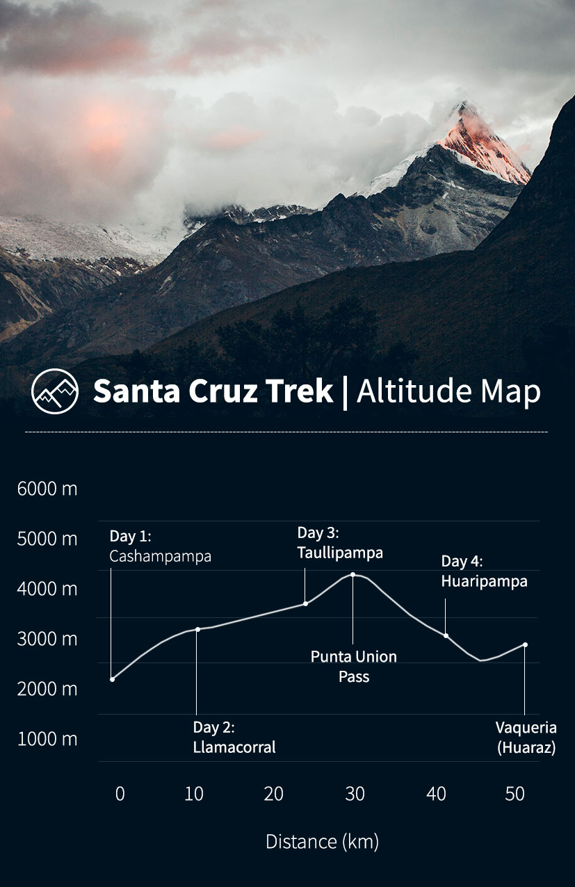 Altitude map of the Santa Cruz Trek