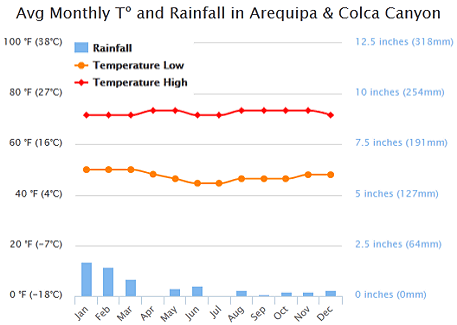 A chart showing the monthly temperature and rainfall in Arequipa